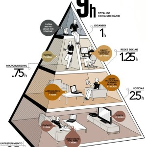 Dieta de Mídia e Números da Web