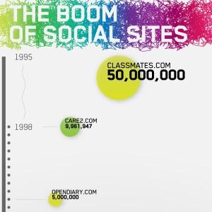 O Boom dos Sites Sociais