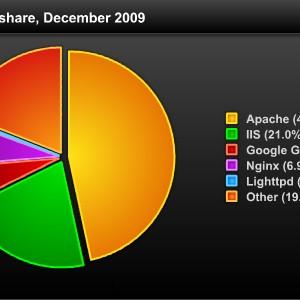 Internet 2009 em Números