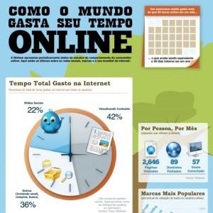Como o mundo gasta seu tempo online?