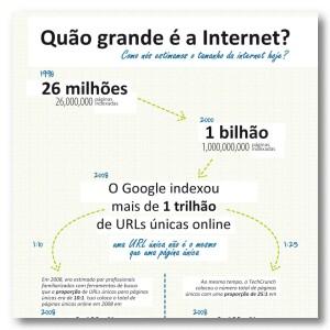 Quão grande é a Internet?