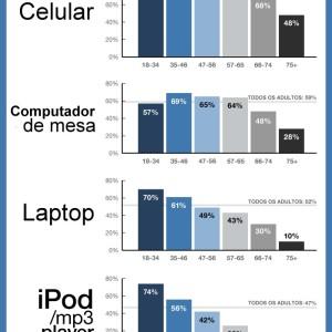 As gerações e seus dispositivos preferidos