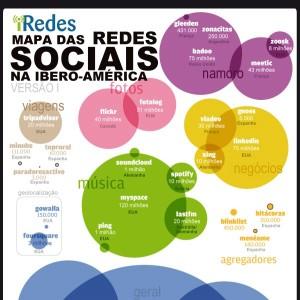 Mapa das Redes Sociais na Ibero-América