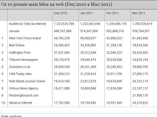 Os 10 jornais mais lidos na internet