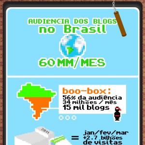 Infográfico sobre a audiência dos blogs no Brasil