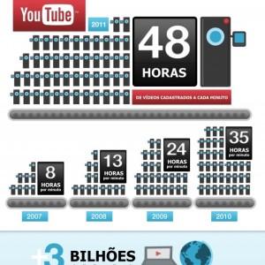 You Tube: São 2 dias de vídeo postados por minuto