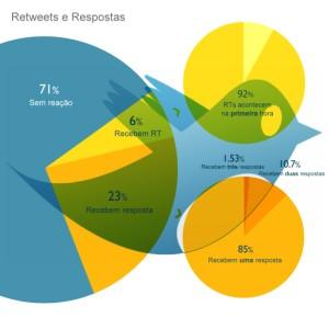 Não é só com você! 71% das mensagens no Twitter são ignoradas